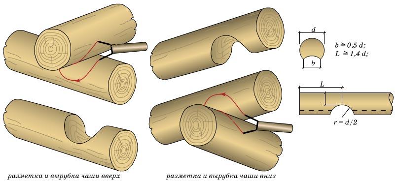 Как рубить сруб своими руками соединение в чашу