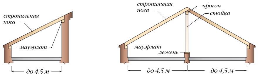 5 м и двухскатные крыши с