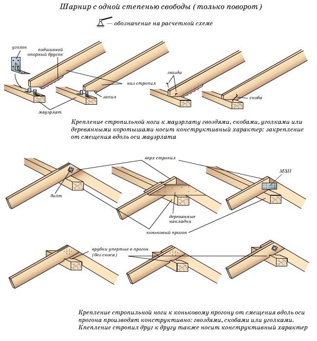 Схематично узлы опирания и