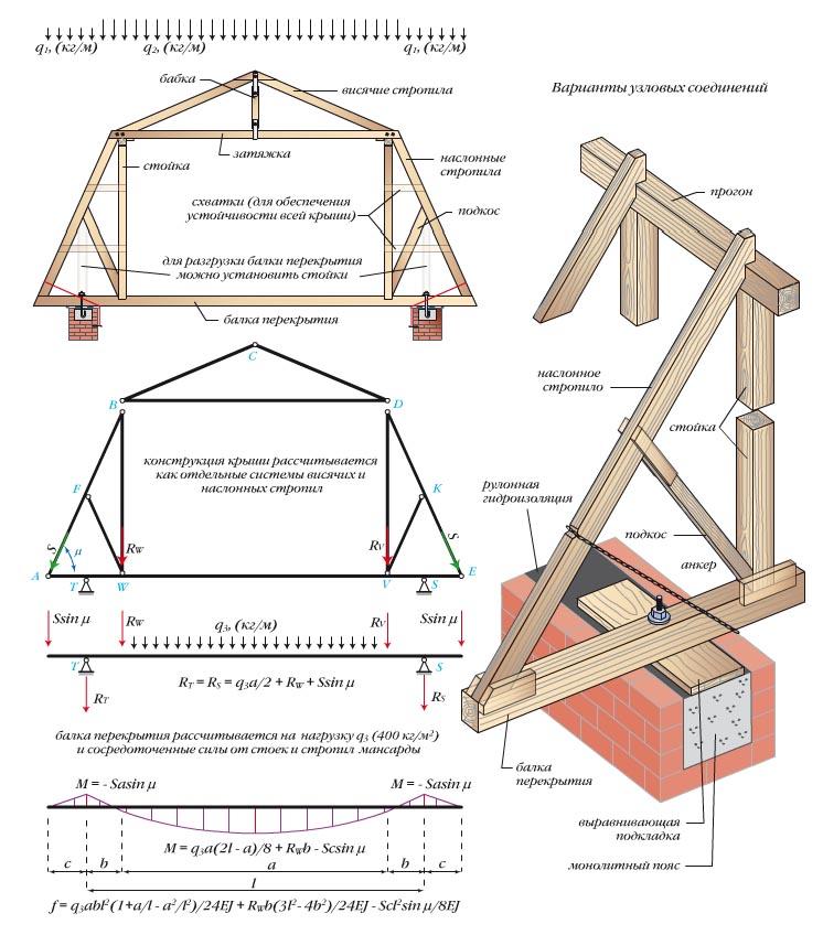Как сделать мансарду на крыше