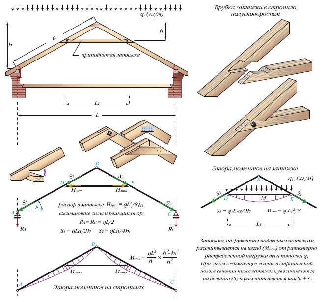 Схему висячих стропильных