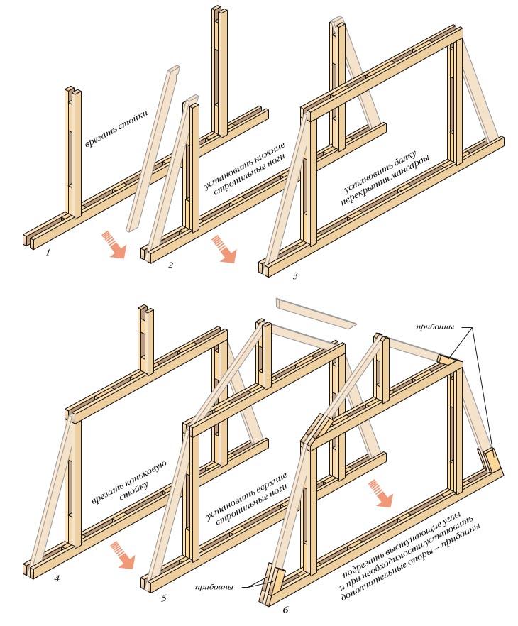 Дощато-гвоздевая мансарда.  Пространственная жесткость рам обеспечивается так же, как и для треугольных.