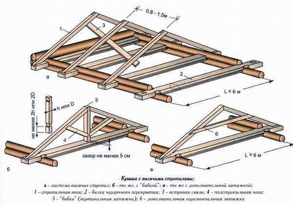 треугольный каркас крыши,