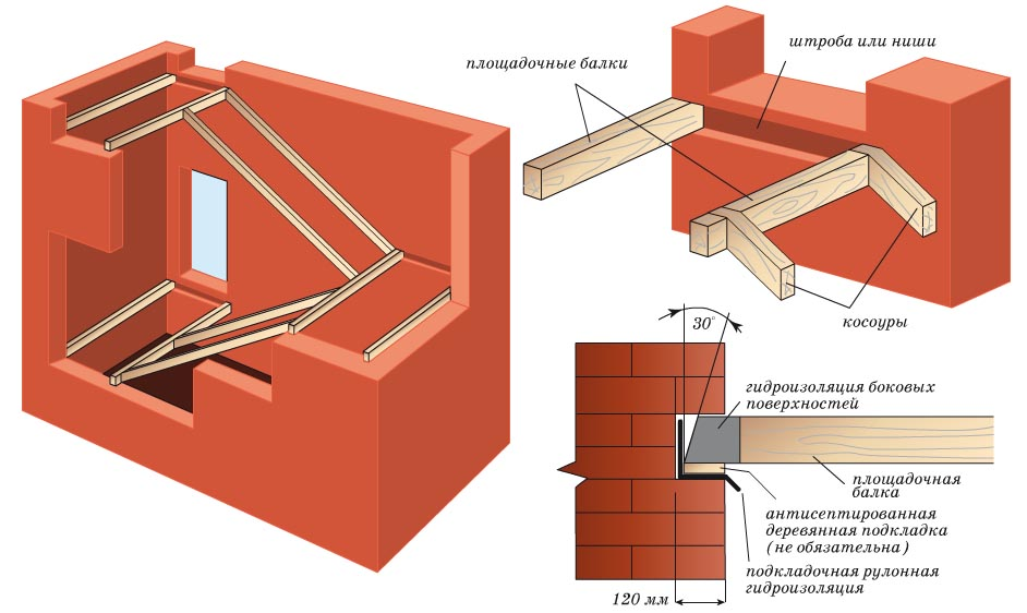 Этап проектирования лестницы в