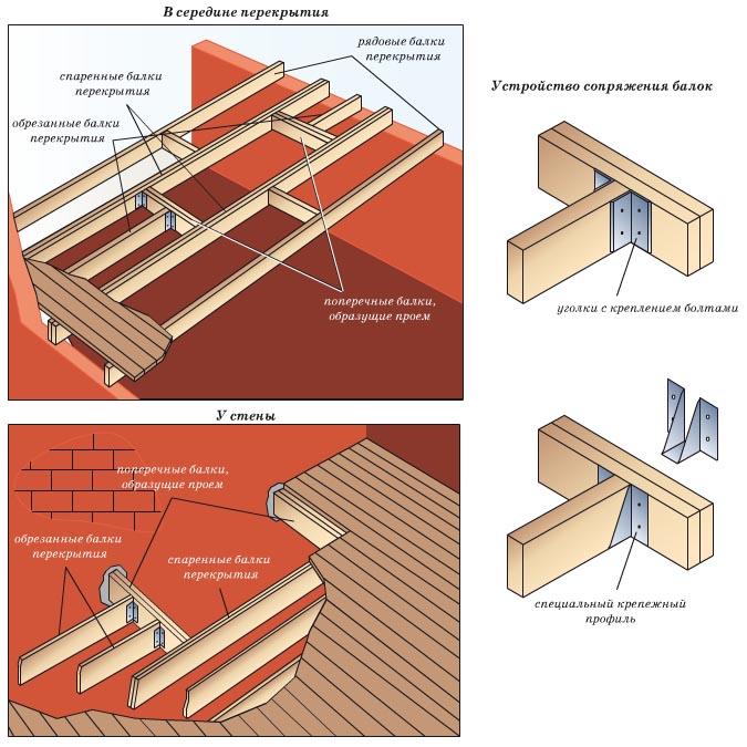 Устройство лестничного проема в деревянном перекрытии