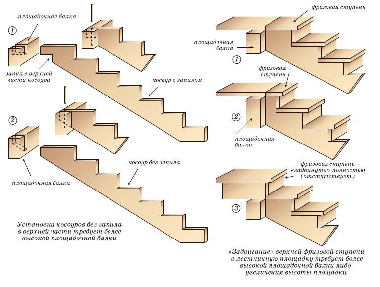 Косоур лестницы – это