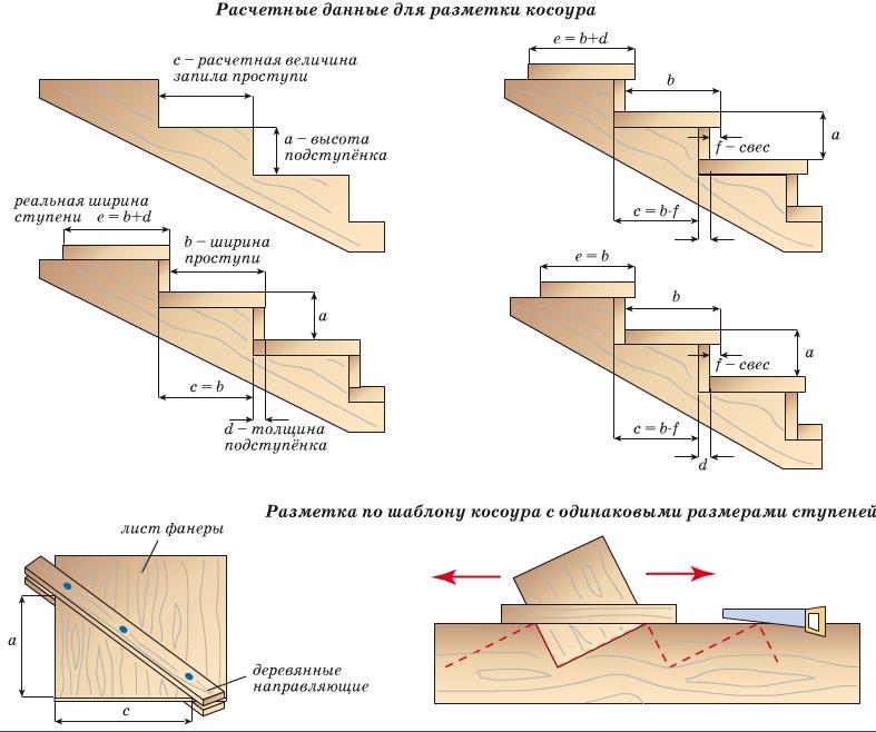 Устройство межэтажной лестницы своими руками 54