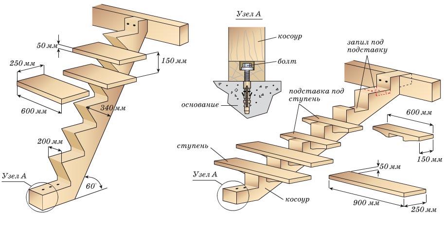 использовании лестницы с