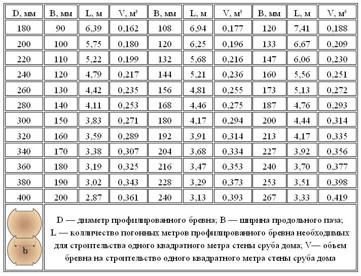 таблица кубатуры круглого леса 4 метра