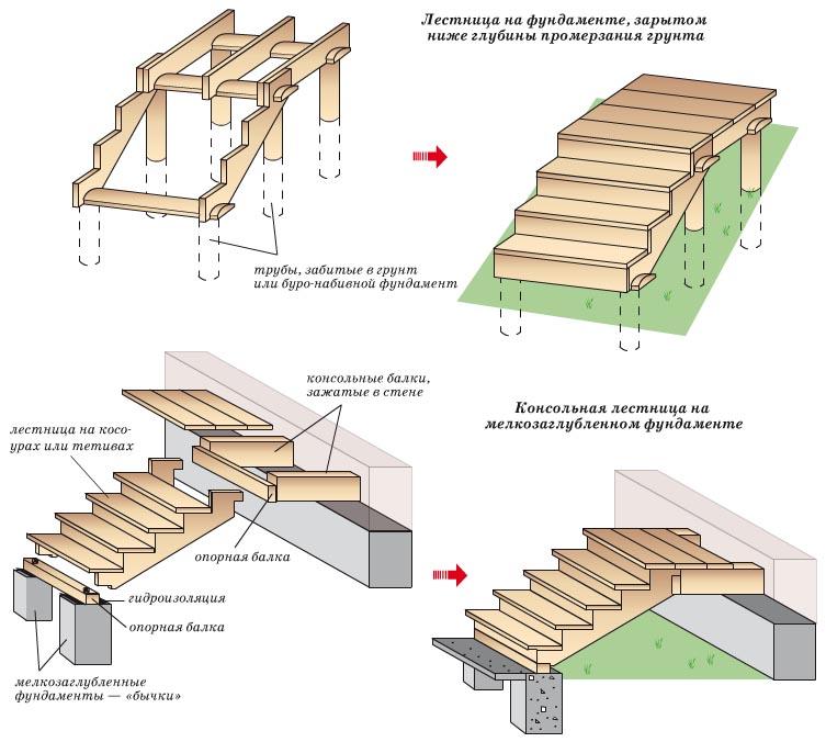 Легкие наружные лестницы из
