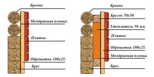 утепление деревянного дома из бруса - Нужные схемы и описания для всех.