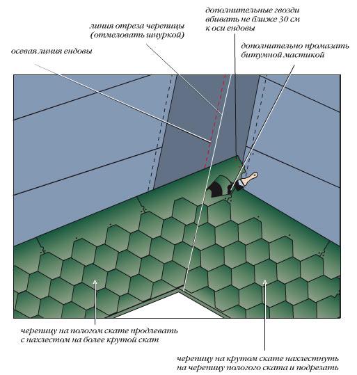 тепло поможет как отрезать ендовою в низу крыши форум термобелья Преимущества