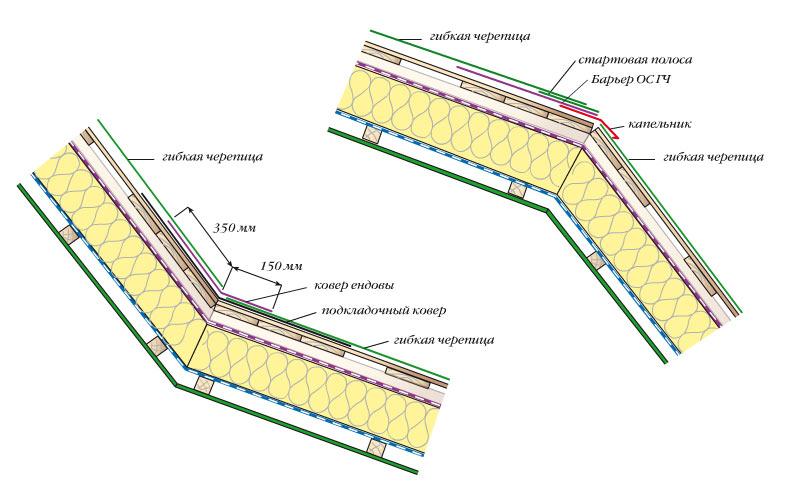 Бани гидроизоляция подвальной