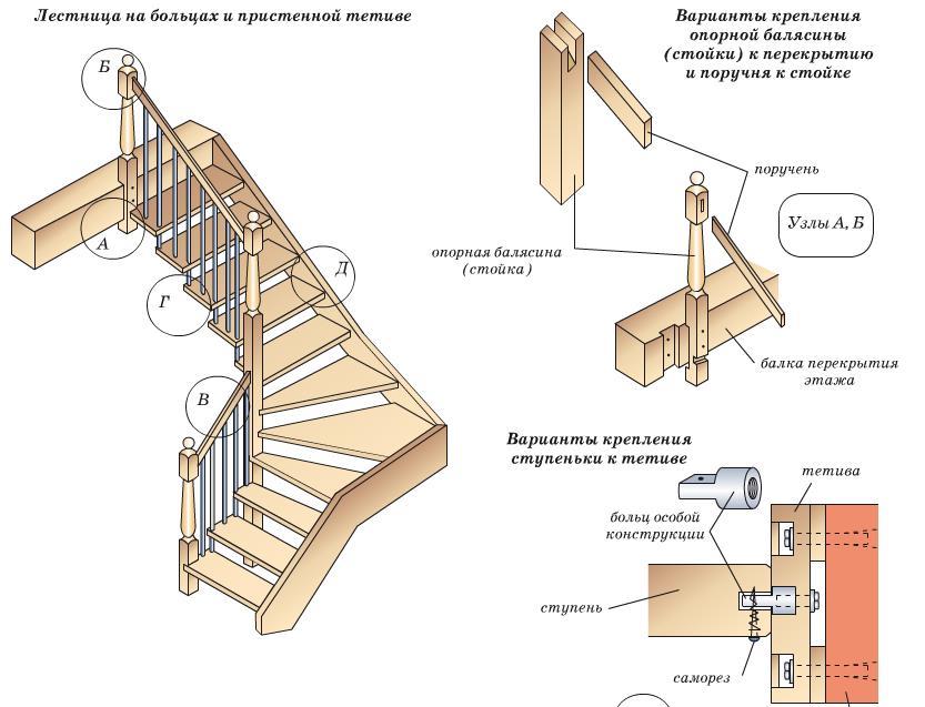 Технология возведения лестницы